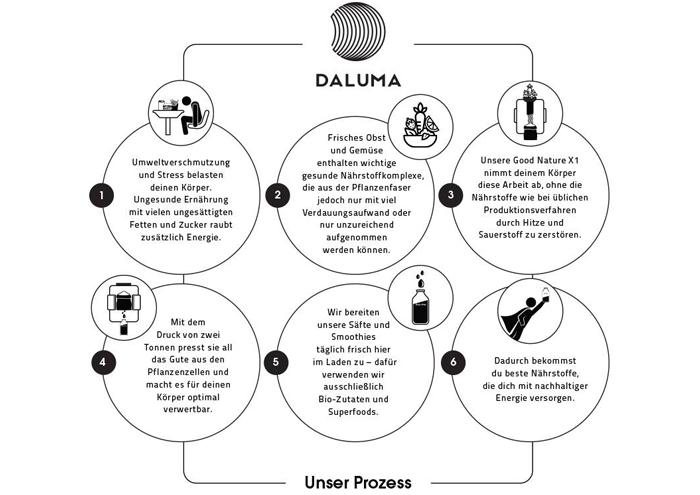 Der Prozess des Saftpressens